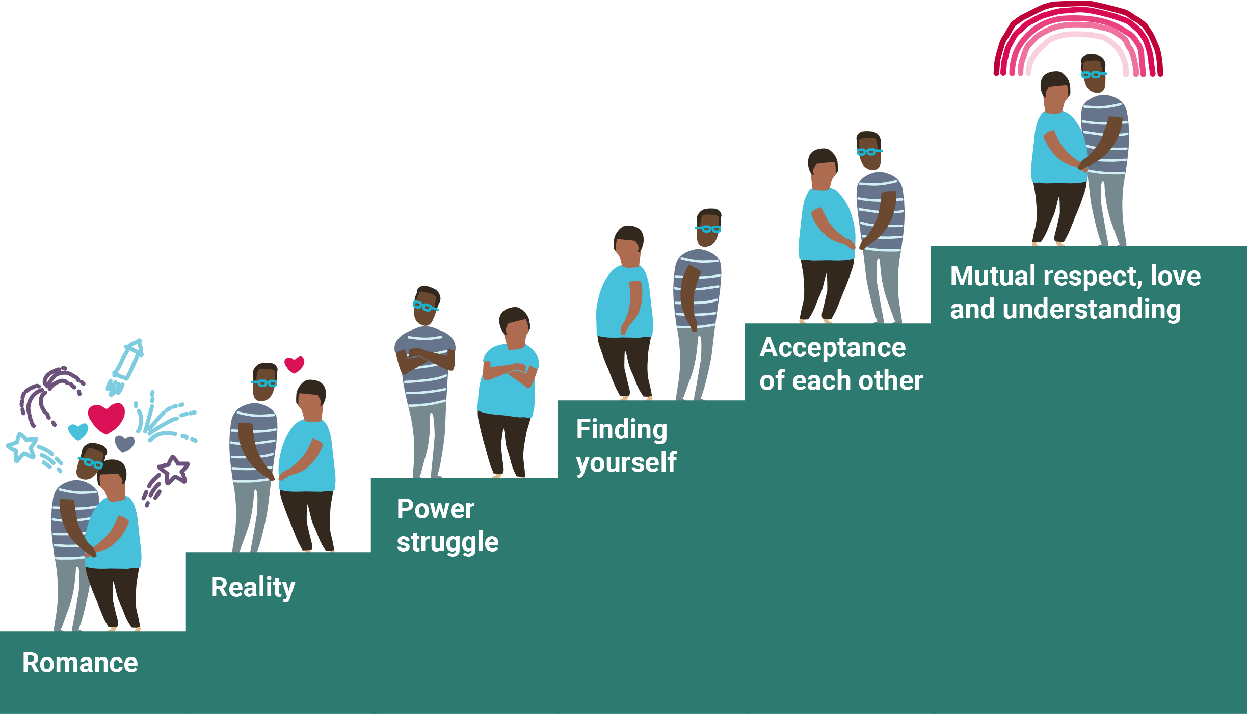 Stages + changes of relationships: for parents | Getting