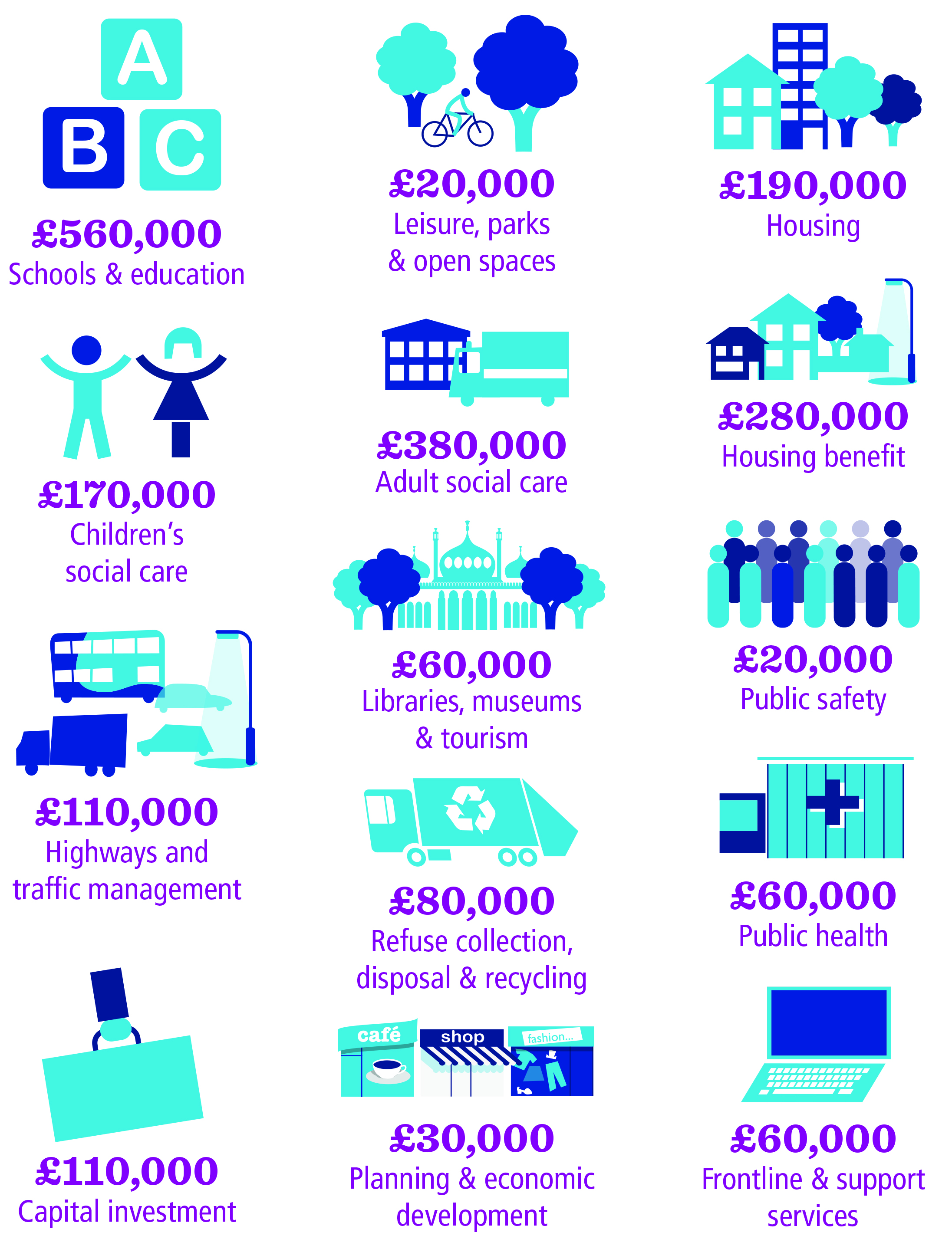 Infographic listing costs of individual services in the council