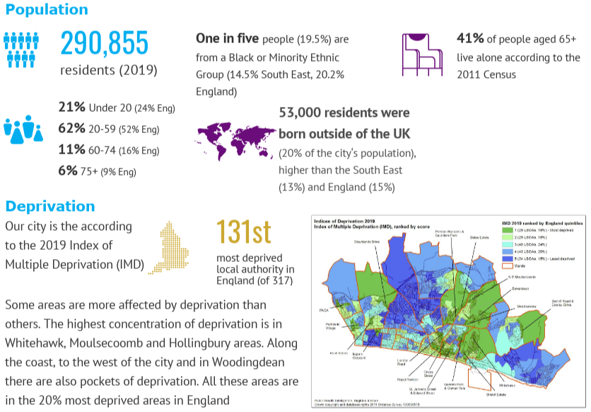 Chart showing the population of Brighton & Hove and a map of the deprivation areas