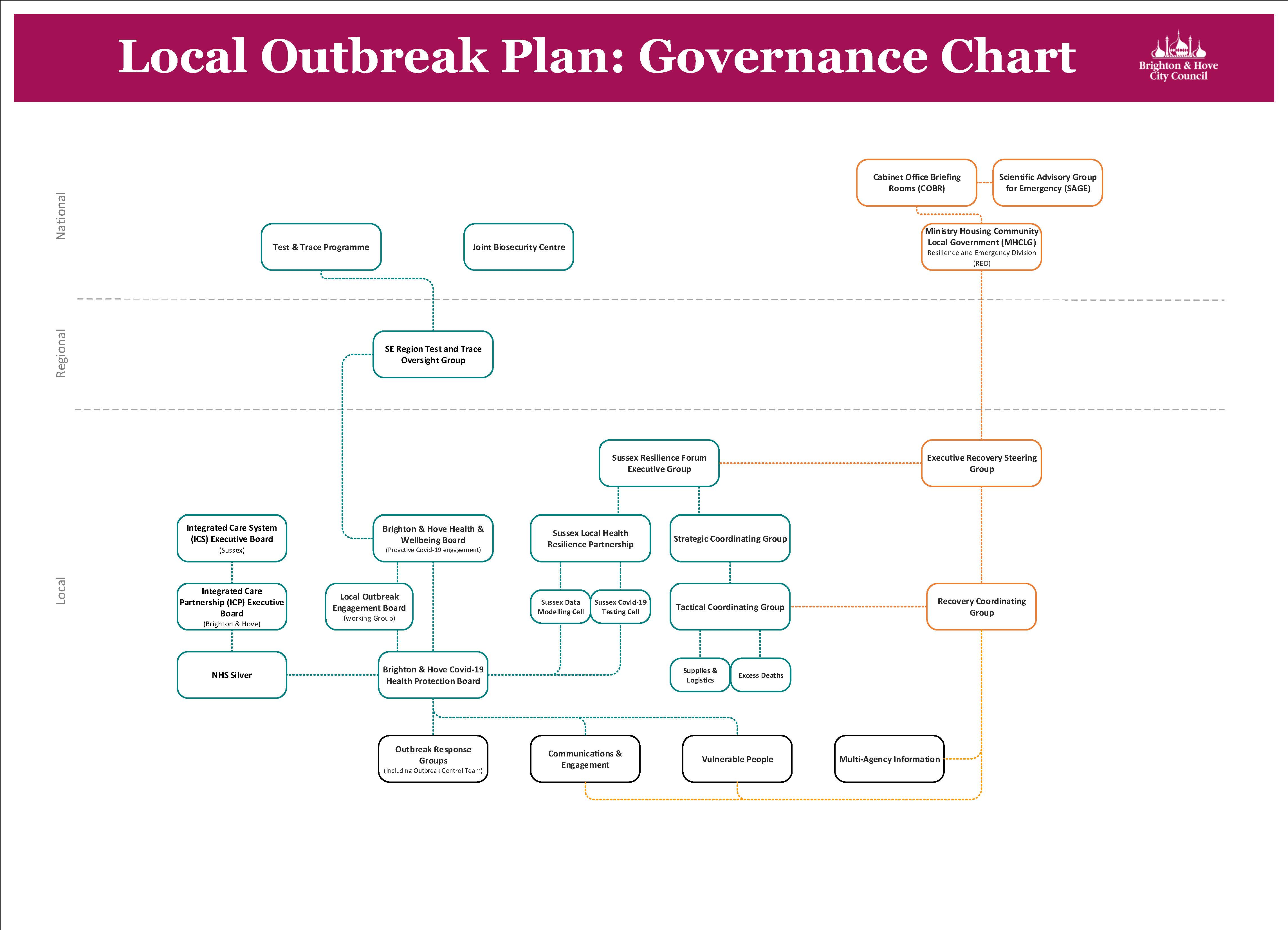 Figure 3: Governance structure for the Local Outbreak Plan