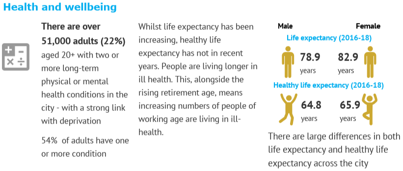 Health and wellbeing showing life expectancy of adults in Brighton & Hove