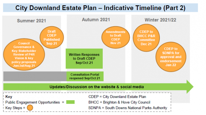 City downland estate plan timeline August 2020 to winter 2020/21