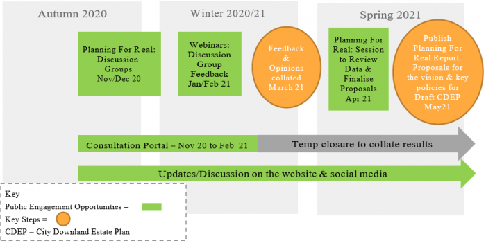 Autumn 2020 to winter 2020/21 of the downland estate plan timeline
